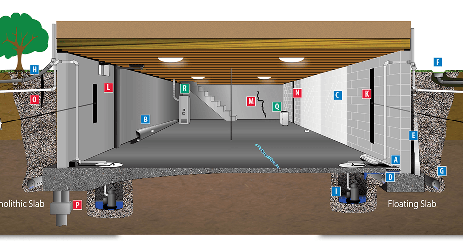 Basement waterproofing from A to Z