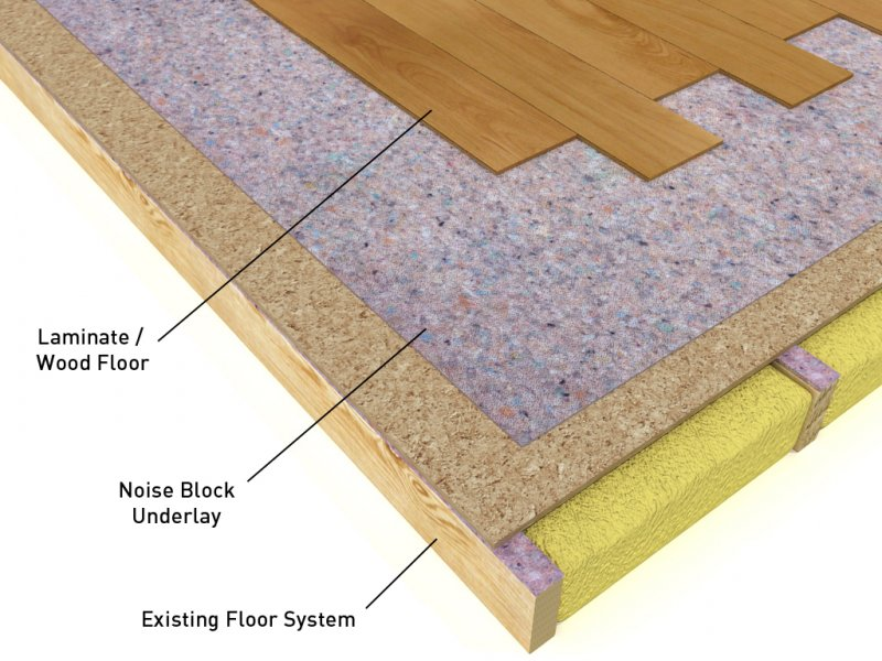 The Best Underlay For Laminate Flooring, What Is The Best Underlayment For Laminate Flooring