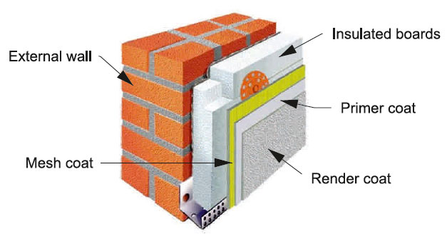 External Wall Insulation Types And Installation Ways