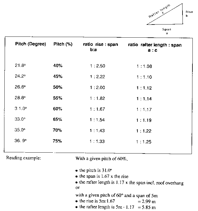How To Calculate Roof Pitch In A Proper Way