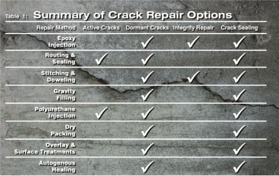 How to fix a foundation crack