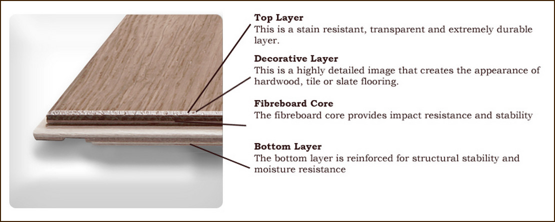 Laminate flooring – its definition