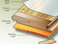 What layers is the laminate?