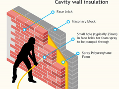 What is cavity wall insulation