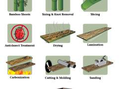 As bamboo is transformed into flooring