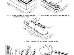 Scheme of laying cinder block