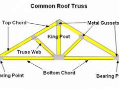 How to make roof trusses
