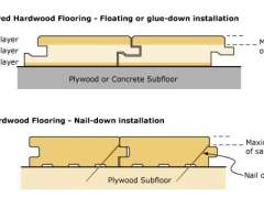 The methods of installation of engineered flooring on the floor