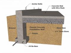 Shallow foundation design