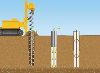 Describing a pile foundation, its functions, use and construction