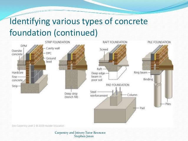 Types of concrete foundations